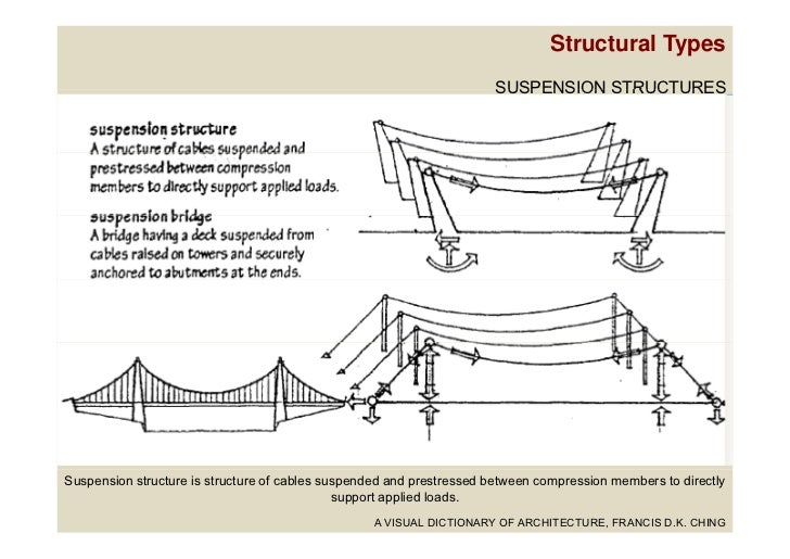 different types of suspension systems pdf