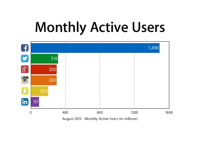 Monthly Active Users August 2015 - Monthly Active Users (in millions) 0 400 800 1200 1600 97 200 300 300 316 1,490