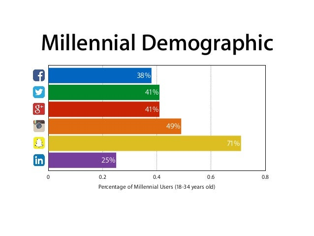 Millennial Demographic Percentage of Millennial Users (18-34 years old) 0 0.2 0.4 0.6 0.8 25% 71% 49% 41% 41% 38%
