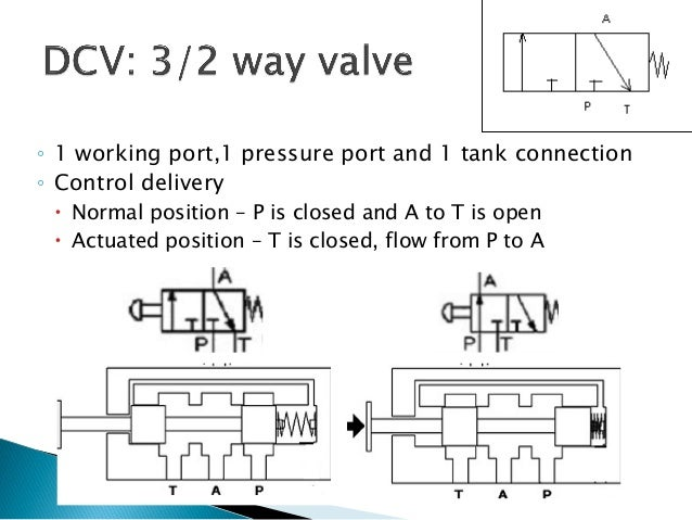 Week 3 1 Hydraulics Valve3