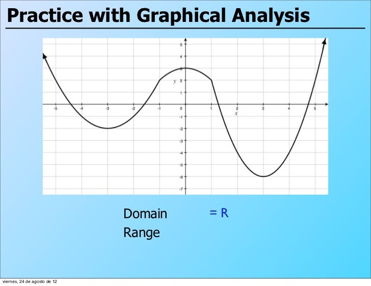 Practice with Graphical Analysis                              Domain   =R                              Rangeviernes, 24 de...