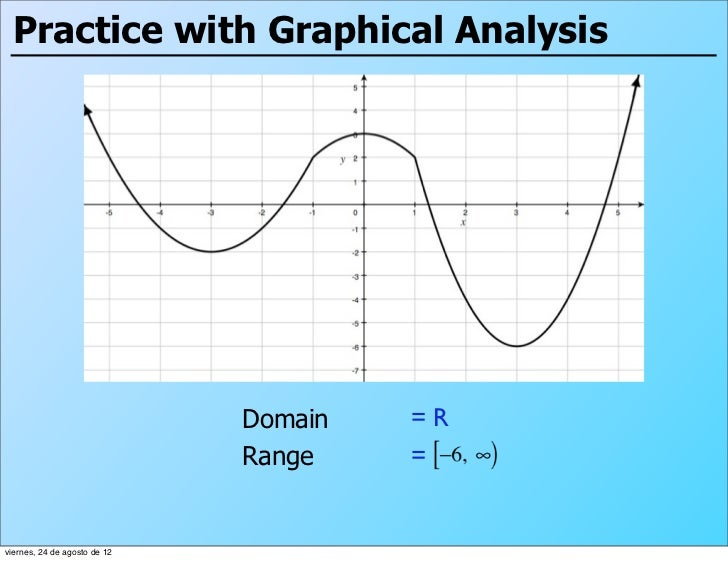 Practice with Graphical Analysis                              Domain   =R                              Range    =viernes, ...