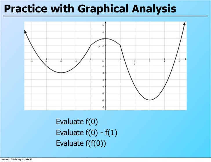 Practice with Graphical Analysis                              Evaluate f(0)                              Evaluate f(0) - f...