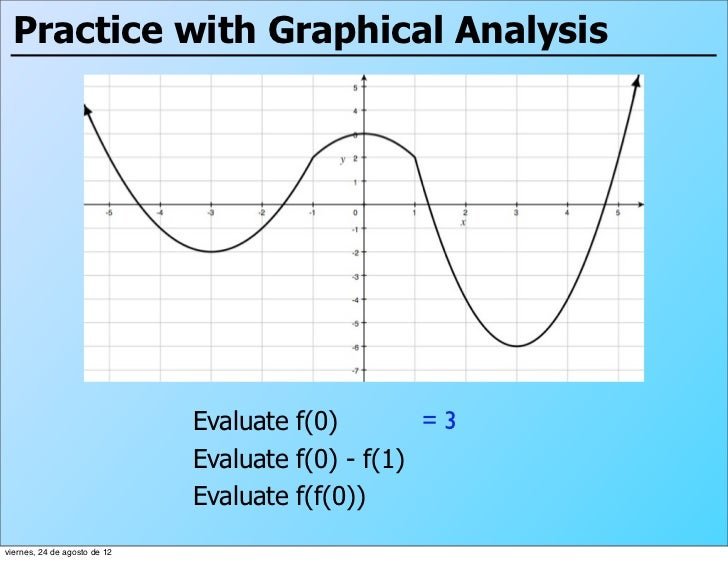 Practice with Graphical Analysis                              Evaluate f(0)        =3                              Evaluat...