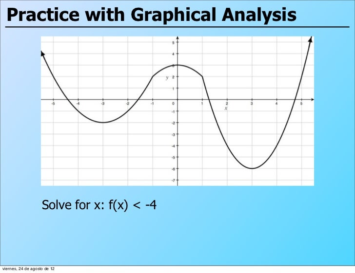 Practice with Graphical Analysis                    Solve for x: f(x) < -4viernes, 24 de agosto de 12