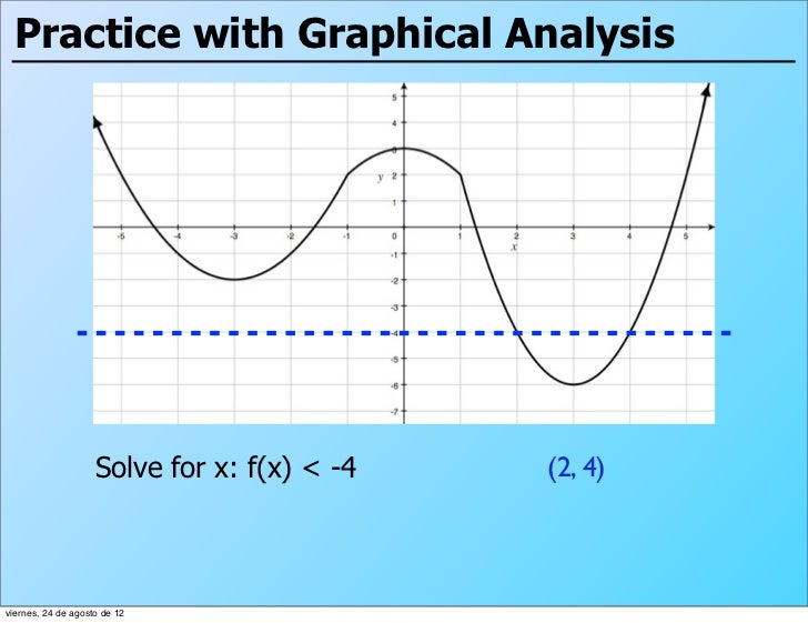 Practice with Graphical Analysis                    Solve for x: f(x) < -4   (2, 4)viernes, 24 de agosto de 12