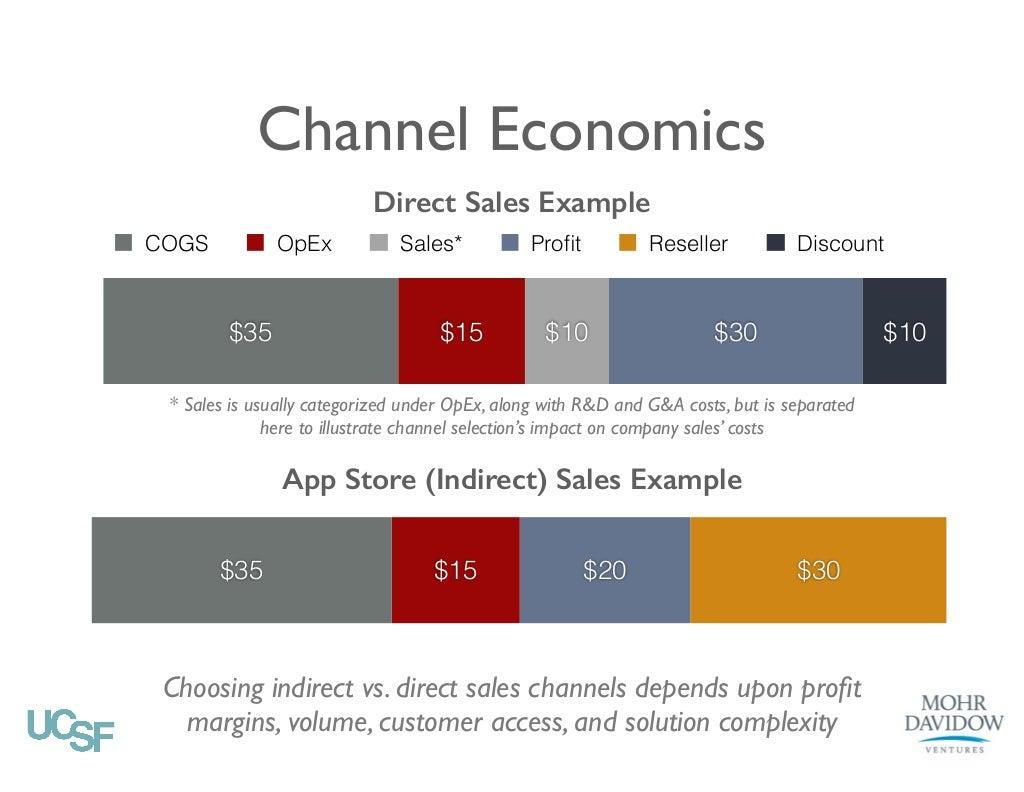 Channel Economics Direct Sales Example