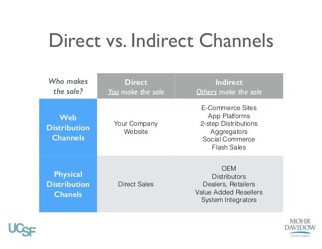 direct indirect distribution channels A company's channel decisions directly affect every other marketing decision   the producer-retailer-consumer channel is the shortest indirect channel.