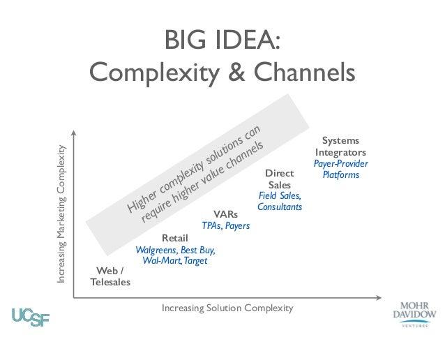 Increasing Marketing Complexity BIG IDEA: