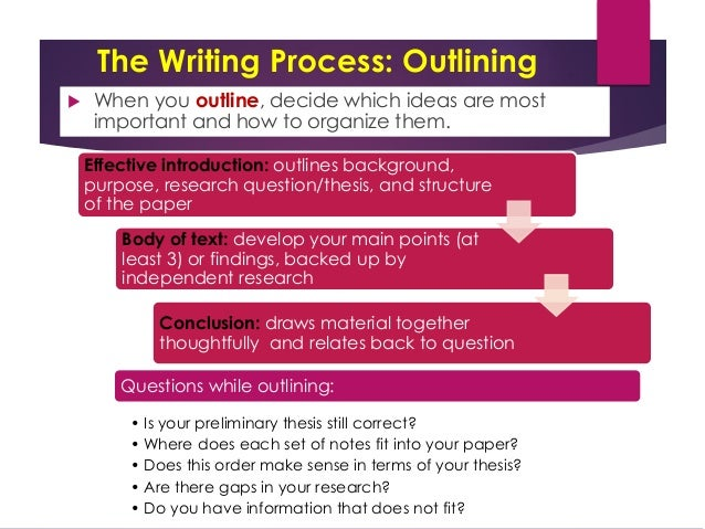 research process outline