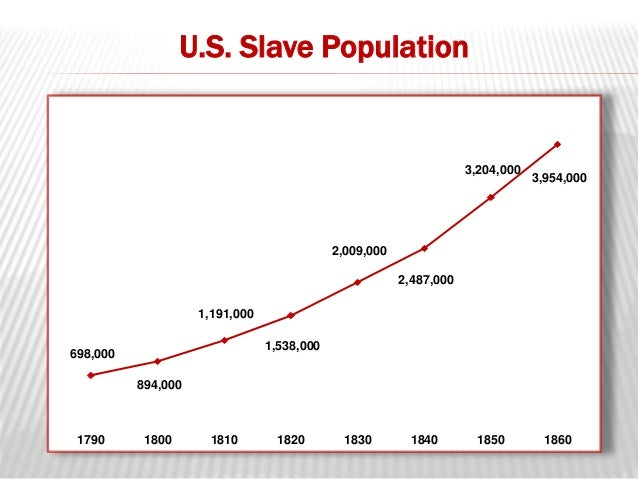 the growth of slavery Economic factors encouraged the growth of slavery with the improvements on tobacco by john rolfe (also known as the father of tobacco), the colony of jamestown was saved in other words, jamestown's economy was beginning.