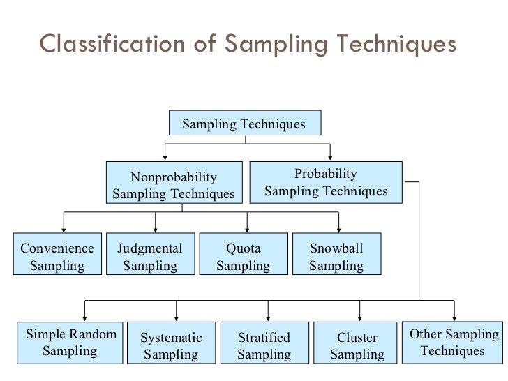 What is sampling techniques in research