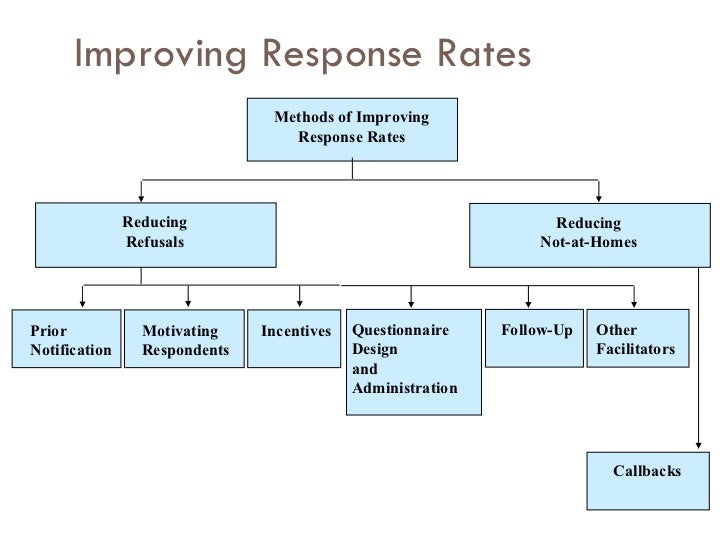 business research questionnaire 11 questions to ask when conducting market research for your business october 16, 2015 / 13 comments / in operations , startup / by gary before you start a business, you need to be sure that the marketplace wants what you are offering.