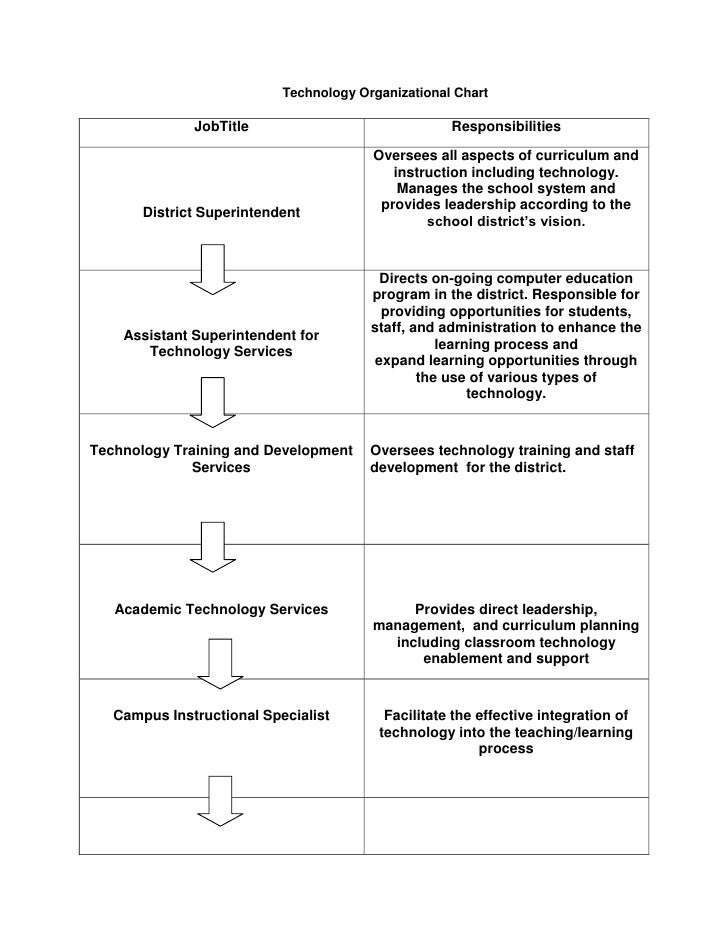 <ul><li>Technology Organizational Chart</li></ul> <br />JobTitleResponsibilitiesDistrict SuperintendentOversees all aspect...