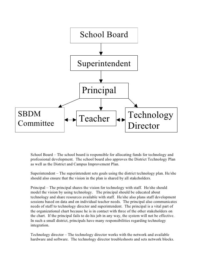 School Board                                   Superintendent                                      Principal  SBDM        ...