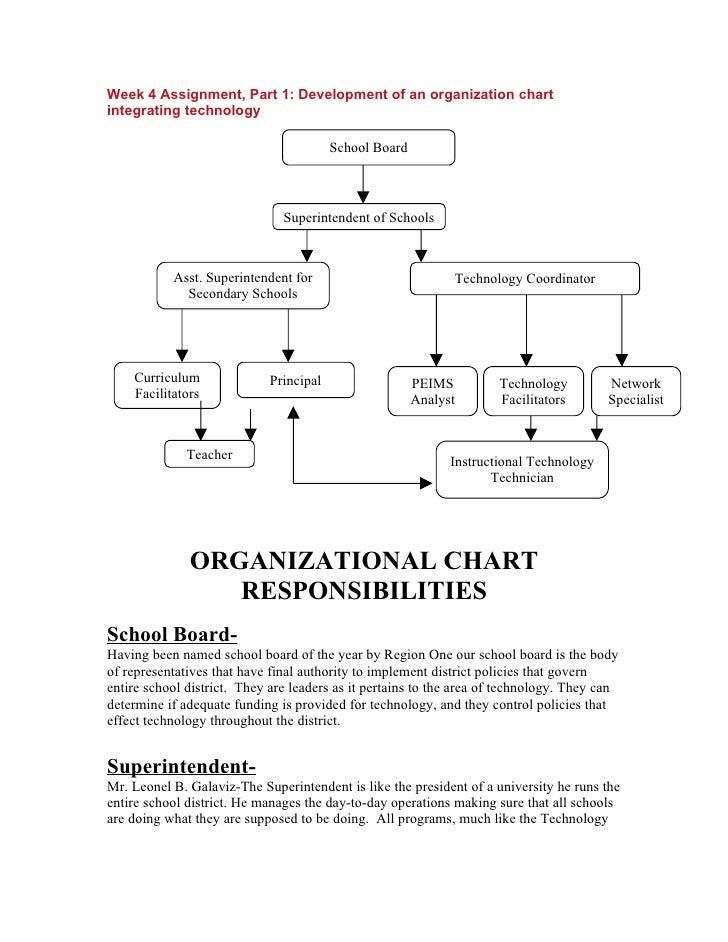 Week 4 Assignment, Part 1: Development of an organization chart integrating technology                                    ...