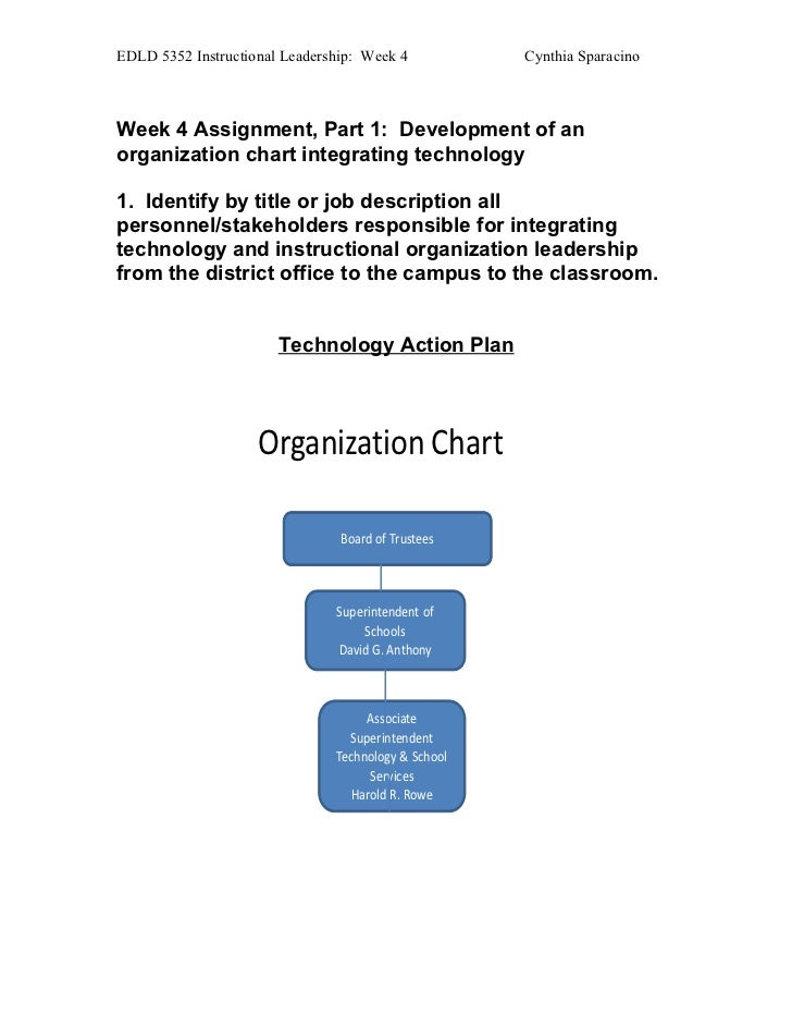 EDLD 5352 Instructional Leadership: Week 4           Cynthia SparacinoWeek 4 Assignment, Part 1: Development of anorganiza...