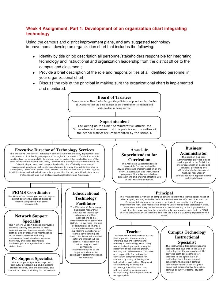 Week 4 Assignment, Part 1: Development of an organization chart integrating technology <br />Using the campus and district...