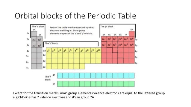 Electron configuration and chemical bonding orbital blocks of the periodic table urtaz Gallery