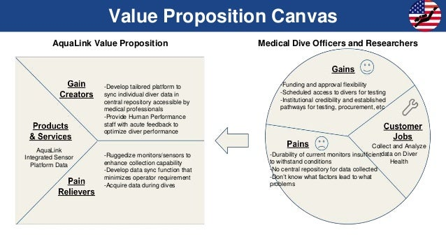 aqualink value proposition medical dive - Medical Collection Jobs