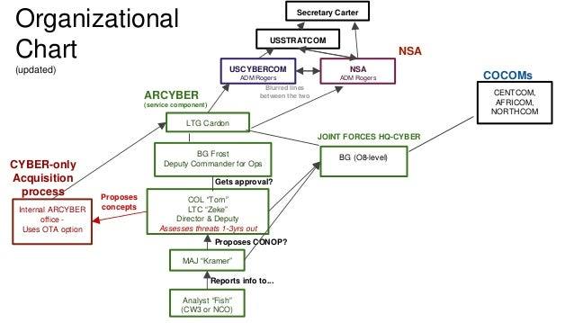 organizational chart  updated  analyst  u201cfish u201d