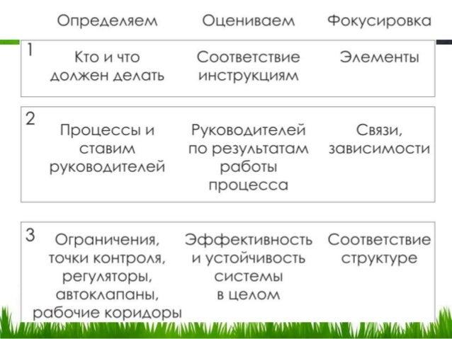 Этапы управления