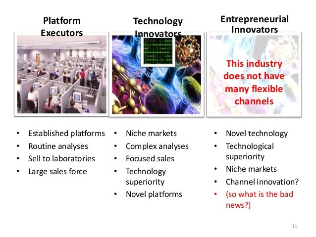 Platform Executors  Technology Innovators  Entrepreneurial Innovators This industry does not have many flexible channels  ...