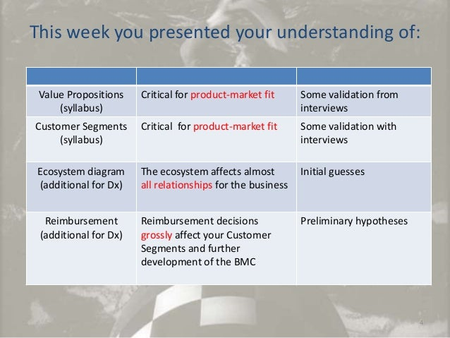 This week you presented your understanding of: Value Propositions (syllabus)  Critical for product-market fit  Some valida...