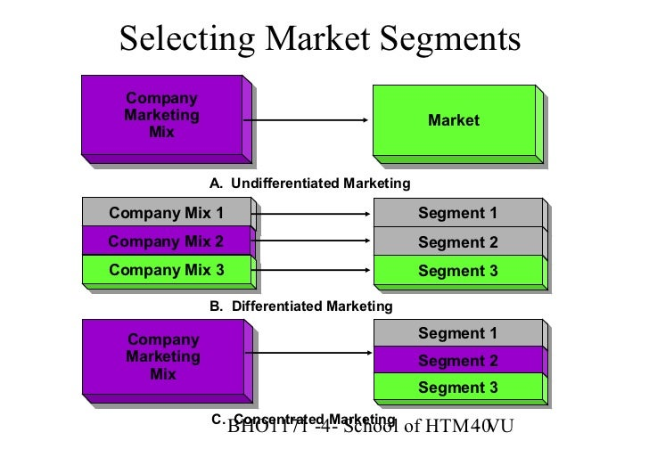 marketing segments Market segments served strategic market alliancelinking manufacturer, distributor and customer to enhance supply chain performance while managing cost a leader in janitorial, sanitation and foodservice distribution, sma's experience, market reach and expertise help even the most complex multi-site companies drive compliance, resulting in.