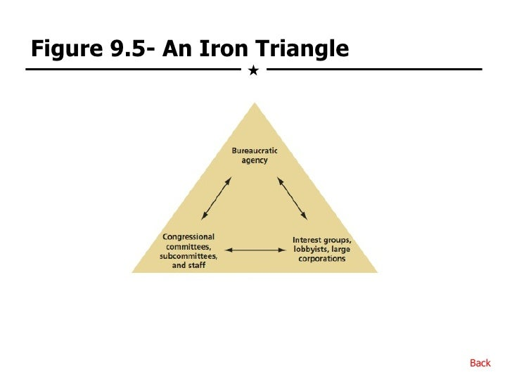the iron triangle and heclos policy Mills and lowi used an illustration of the iron triangle  these questions and more were addressed in heclos  but iron triangles do not we know that policy.