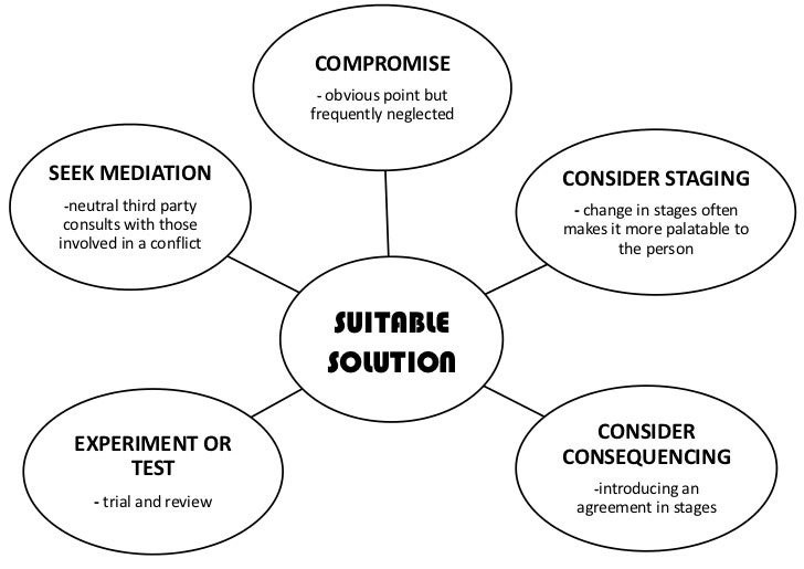 COMPROMISE                          - obvious point but                          frequently neglectedSEEK MEDIATION       ...
