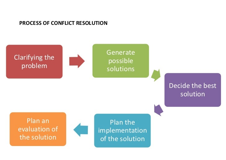 the complicated process of conflict resolution