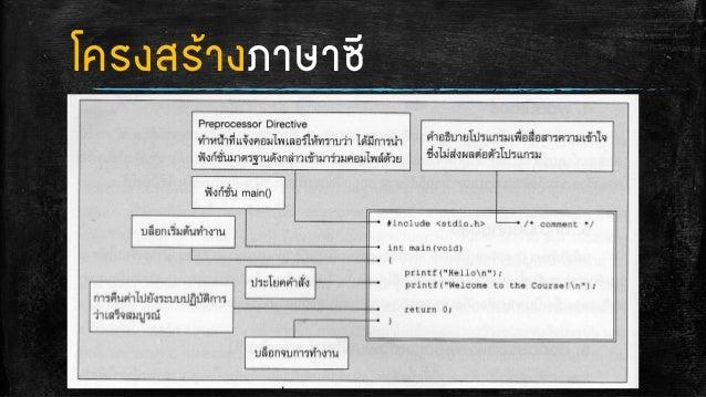 การออกแบบและพัฒนาโปรแกรม Week5 Slide 3