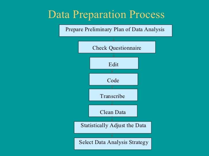 importance of data collection Importance of data and data collection data is one of the most important and vital aspect of any research studies researchers conducted in different fields of study can be.