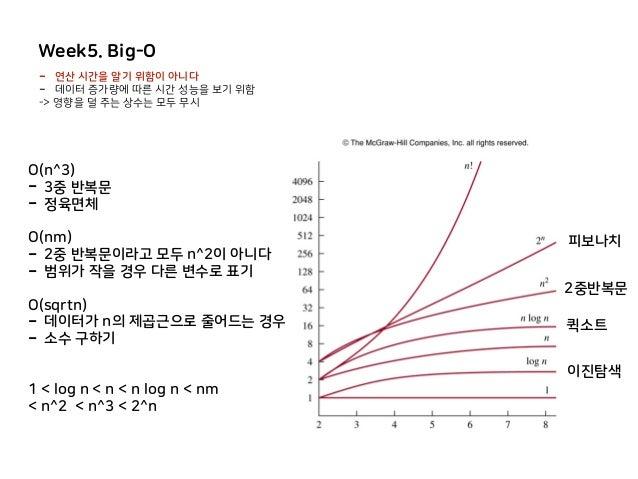 Week5. Big-O 이진탐색 - 연산 시간을 알기 위함이 아니다 - 데이터 증가량에 따른 시간 성능을 보기 위함 -> 영향을 덜 주는 상수는 모두 무시 퀵소트 2중반복문 피보나치 O(n^3) - 3중 반복문 - 정육...