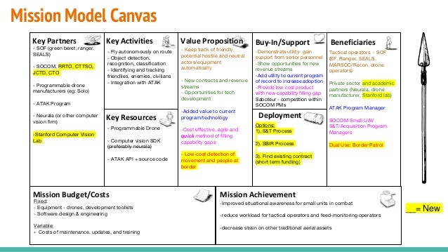 Mission Model Canvas Fly