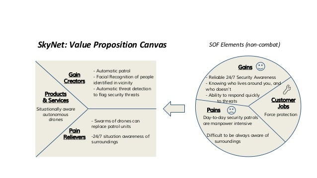 skynet  value proposition canvas