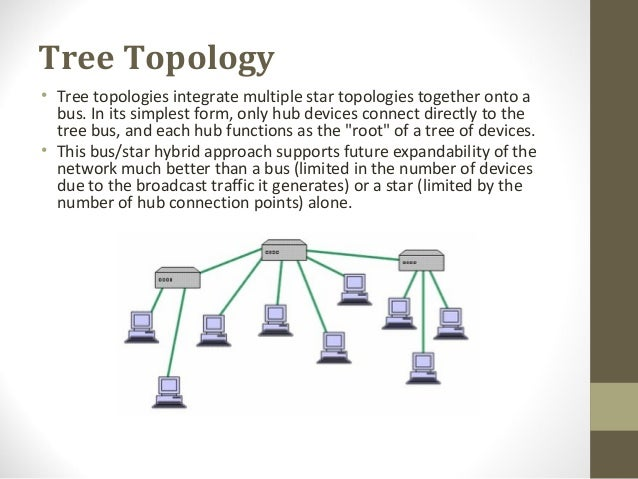 wk 2 lan topology design and A mesh network is a local area network (lan), wireless local area network ( wlan) or virtual lan (vlan) that employs one of two decentralized connection arrangements: full mesh topology or partial mesh topology in a full mesh topology, each network node (workstation or other device) is connected.
