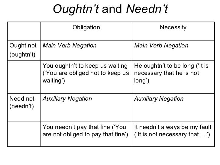 Week 5 lecture notes negation of modal auxiliaries