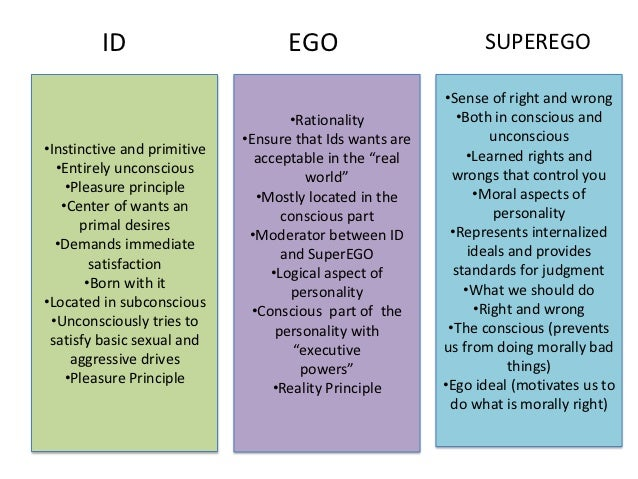 freud id ego superego Define superego superego synonyms, superego pronunciation, superego translation, english dictionary definition of superego n pl su er os in freudian theory, the division of the.
