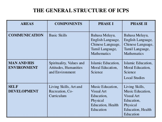 Image result for THE GENERAL STRUCTURE OF ICPS