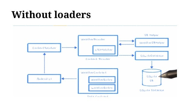 Android Jam Loaders Udacity Lesson 4c