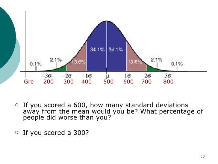 Standard scores deviation 26 27 ccuart Image collections