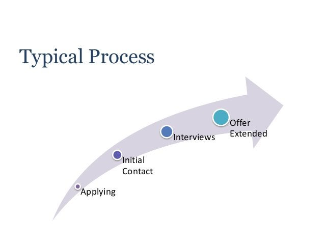 Typical Process Applying Initial Contact Interviews Offer Extended