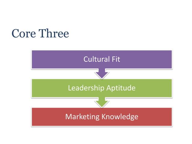 Core Three Marketing Knowledge Leadership Aptitude Cultural Fit