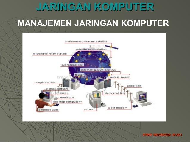 JARINGAN KOMPUTERJARINGAN KOMPUTER STMIK INDONESIA JK-001STMIK INDONESIA JK-001 MANAJEMEN JARINGAN KOMPUTER