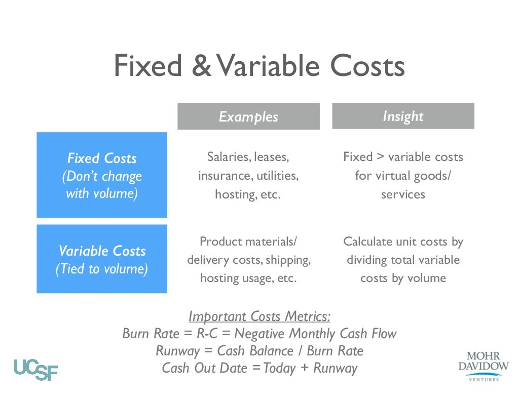 Fixed Amp Variable Costs Examples