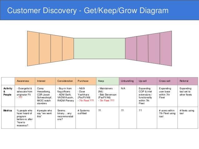 Customer Discovery  Keep  Grow Diagram