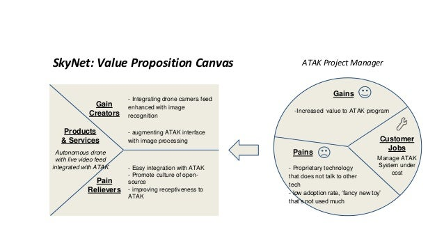 SkyNet: Value Proposition Canvas -Image