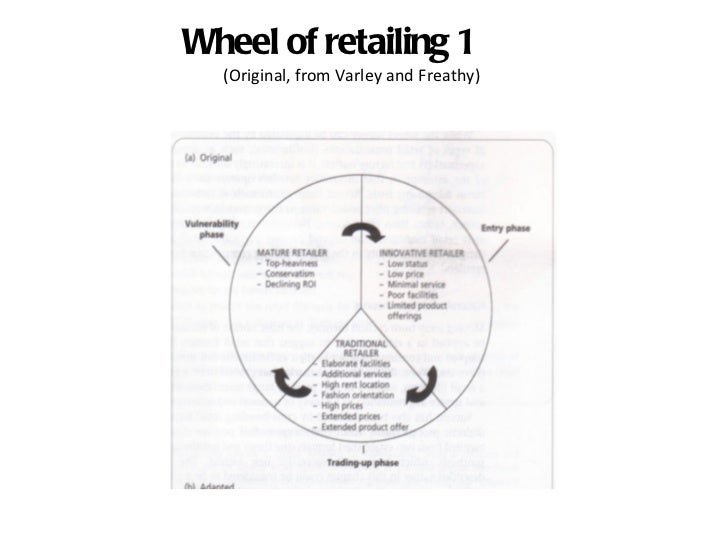 theories in retailing Retail management - describe in detail various 'theories of retailing' mba casestudyhelp loading unsubscribe from mba casestudyhelp.